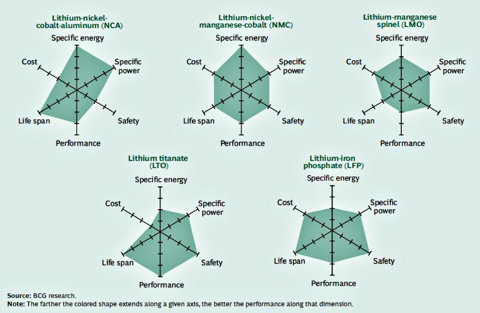 Les avantages et les inconvénients batteries au Lithium