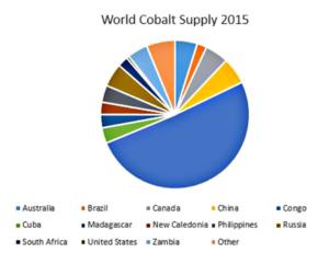 La production de cobalt par pays