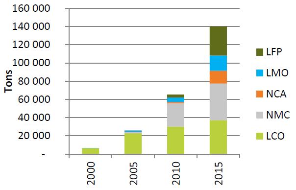 Lithium cathode market