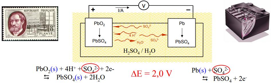 Lead acid electrochemistry