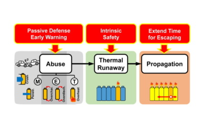 Thermal runaway propagation and mitigation