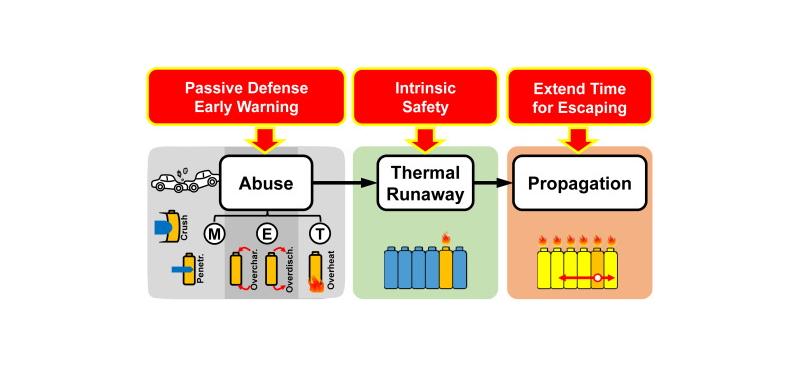 Propagation d'emballement thermique et prévention
