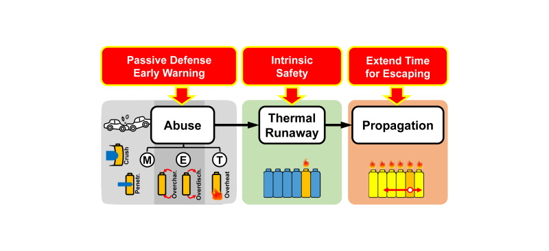 Thermal runaway propagation and mitigation